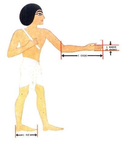 Primeros métodos de medición