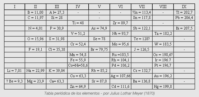 La Tabla de Dmitri Ivanovich y Lothar Meyer