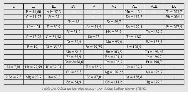 Linea del tiempo de la tabla peridica timeline timetoast timelines la tabla de dmitri ivanovich y lothar meyer urtaz Images