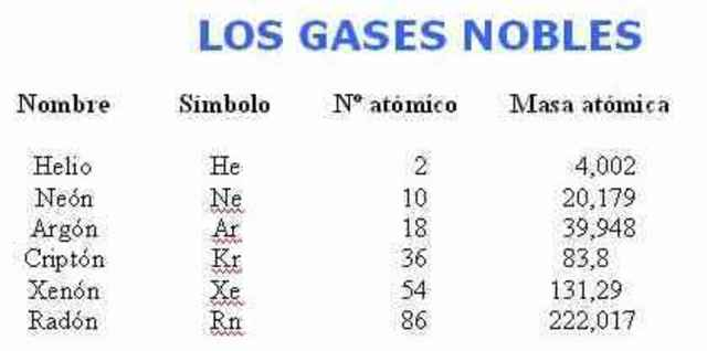 Gases Nobles
