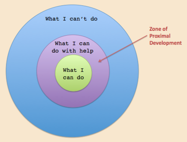 Vygotsky - Zone of Proximal Development