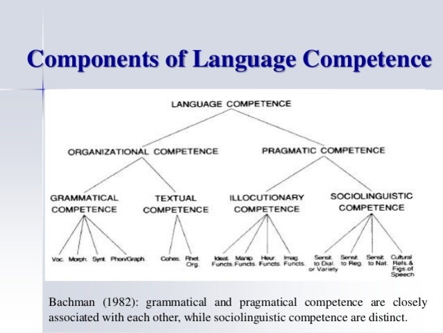 Bachman - Model of Communicative Language Ability