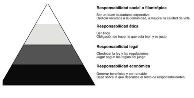 Teoria De La Piramide De Carrol