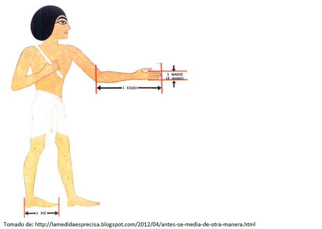 Mediciones en el antiguo egipto