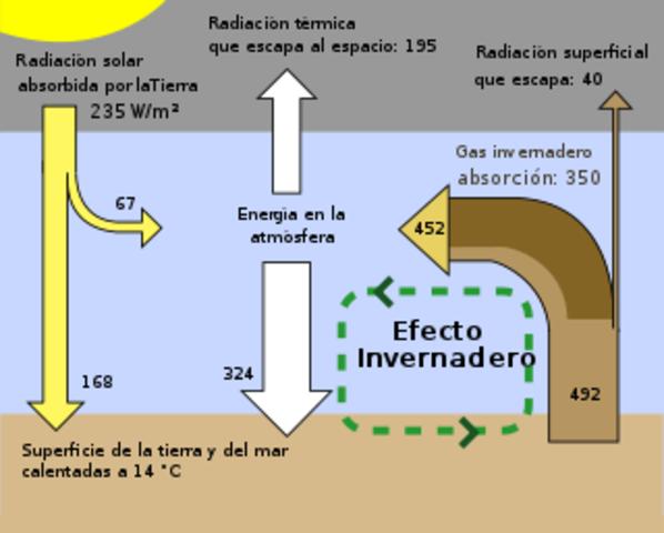 """Roger Revelle y Hans Suess inician las investigaciones acerca del """"efecto invernadero"""" (E.U.A)"""