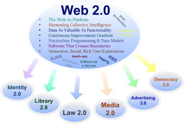 http://hinchcliffe.org/img/web2tree.jpg