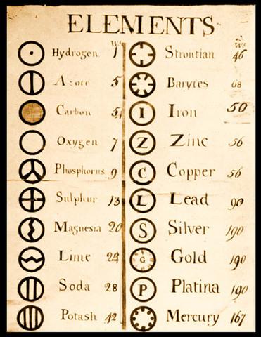 john dalton john dalton introdujo el empleo de simbolos para representar los