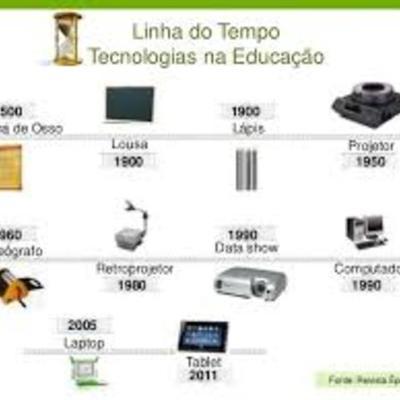 Os artefatos tecnológicos na educação timeline