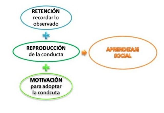Teoría del aprendizaje social de Bandura
