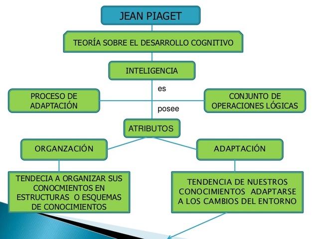 La psicología de la Inteligencia de Piaget