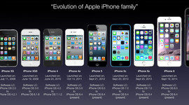 The History of Iphones timeline