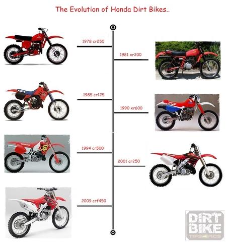 Honda history timeline