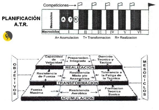 MODELO A.T.R. DE ISSURIN Y KAVERIN