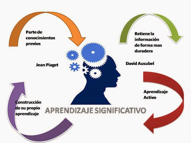 Aprendizaje Significativo - Otros aportes