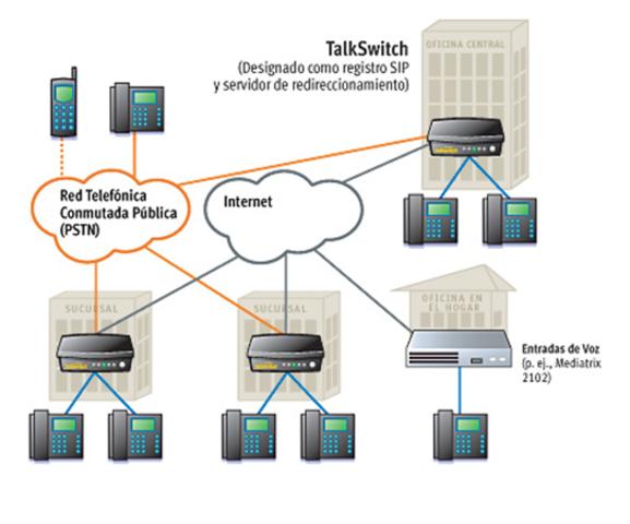 Evoluci 243 N De Las Telecomunicaciones Timeline Timetoast