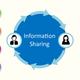 Information sharing 1