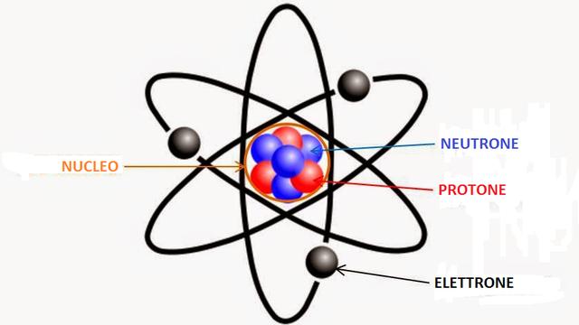Concetto di atomo