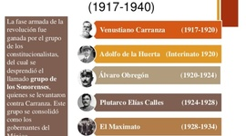 La Política Exterior del Estado mexicano de 1917 a 1940 timeline
