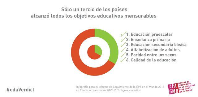 FORO MUNDIAL SOBRE LA EDUCACIÓN