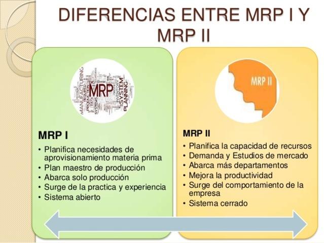 MRP y MPR II