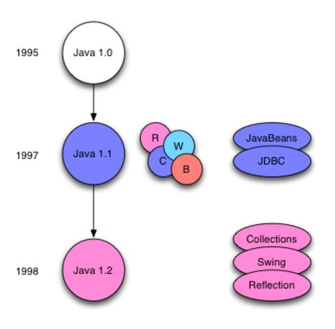 Las versiones de Java y su historia