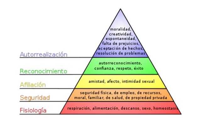 TEORÍA DE LAS NECESIDADES