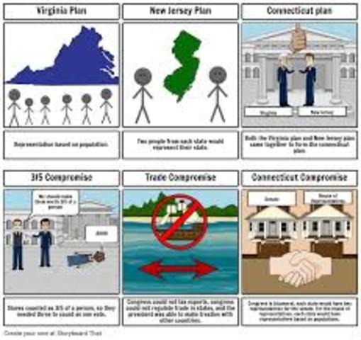 Constitutional Convention - 2 plans