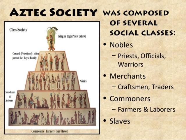 Aztec Caste System