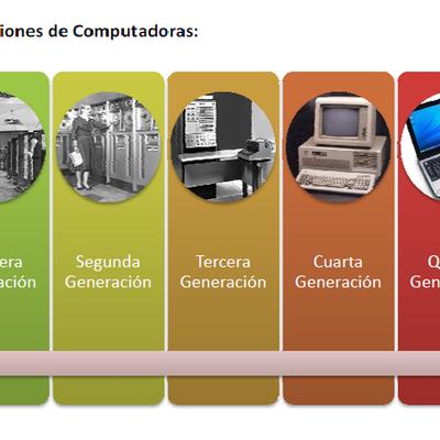 Generaciones de ordenadores Agustín González y Nerea Valero timeline