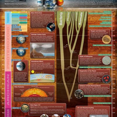 Eones timeline
