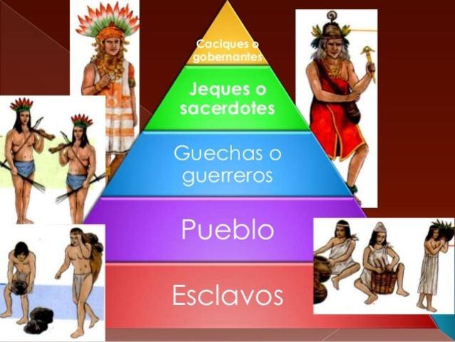 Estructura politica y Social