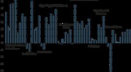 kriser og vækstperioder  timeline