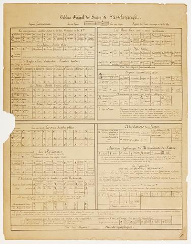 Publicación del tratado: Stécochorégraphie de Arthur Saint-león