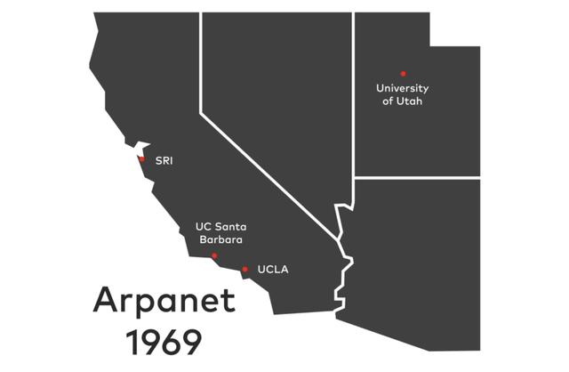 Створення ARPANET