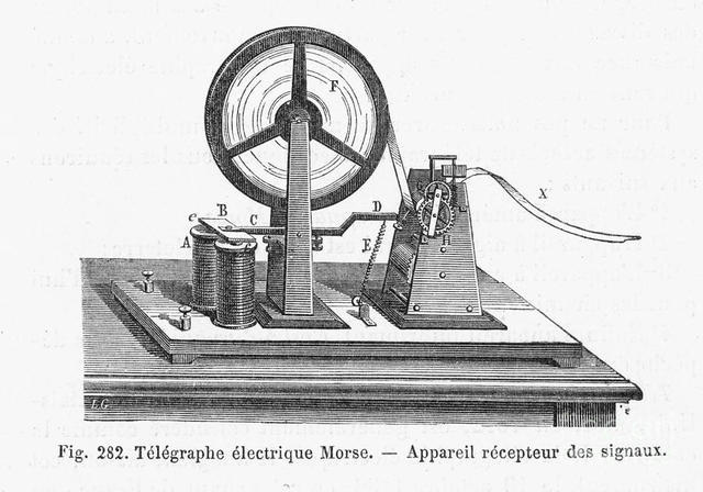 Changes in Communication - Telegraph