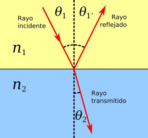 Ley de Snell (refracción)