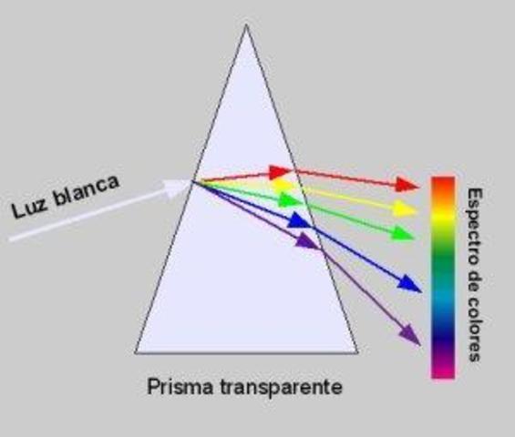 Teoría Corpuscular de la Luz (según Newton)