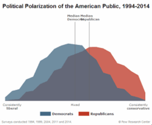 Extreme Polarization