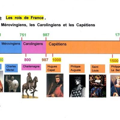 Les rois de France timeline