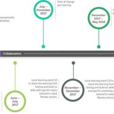 HISTORIA DE LA WEB timeline