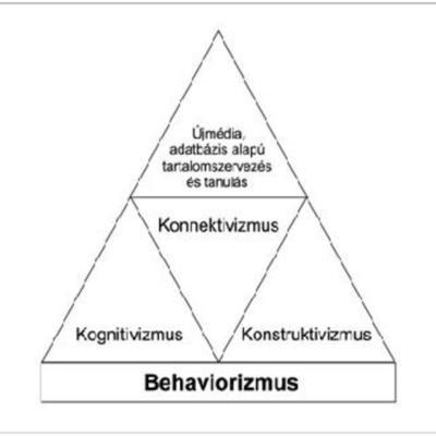 Tanuláselméletek főbb szakaszai timeline