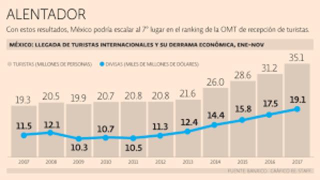 México recibe a más de 8 millones de turistas extranjeros