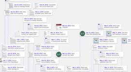 Reid Mihalko's Accountability Process Abbreviated Timeline