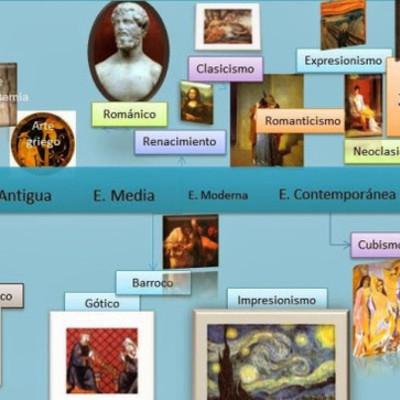 ETAPAS HISTORIA DEL ARTE timeline