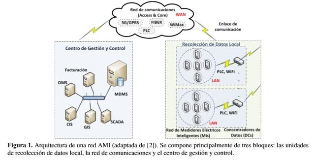 diseño del centro de gestión de red