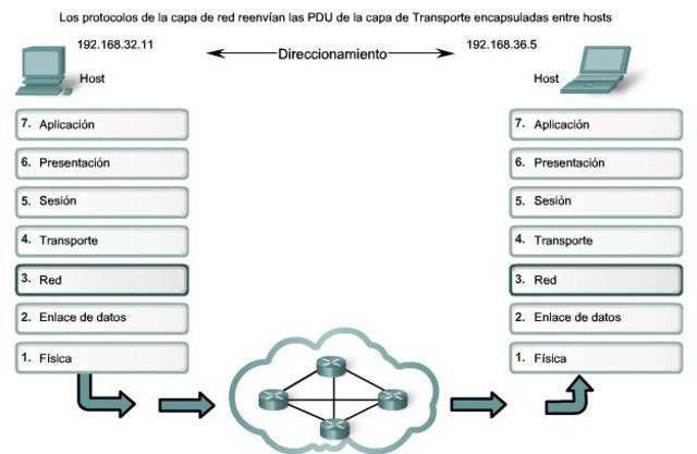 Comunicaciones en protocolo Host-to-host