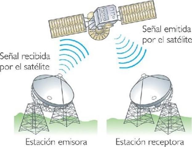 Primeros enlaces vía satélite