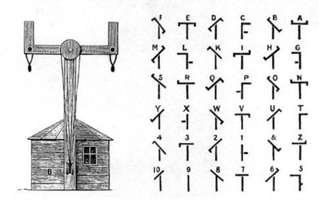 Telégrafo óptico (1794)