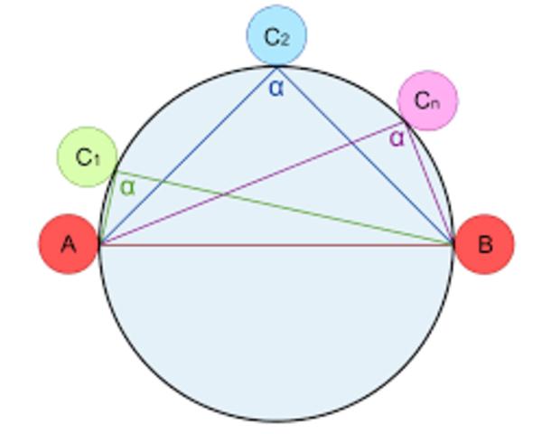 Tales de Mileto - Geometría Deductiva