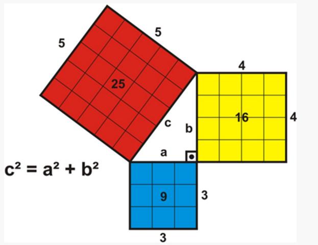 Aritmética y Geometría Pitagórica